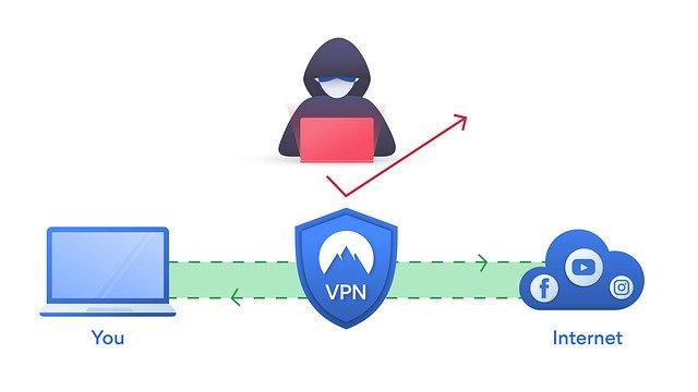 Como funciona a VPN