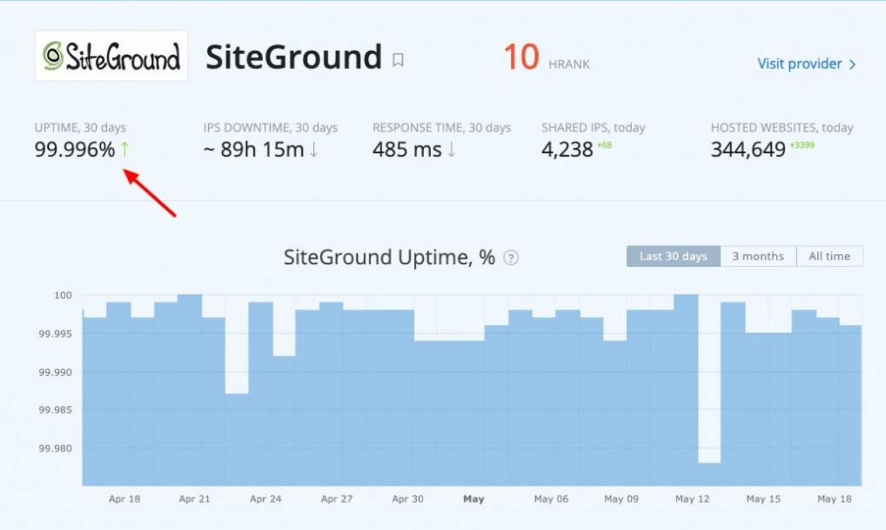 desempenho do siteground