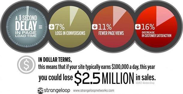 các trang web chậm thường dẫn đến doanh số thấp hơn.